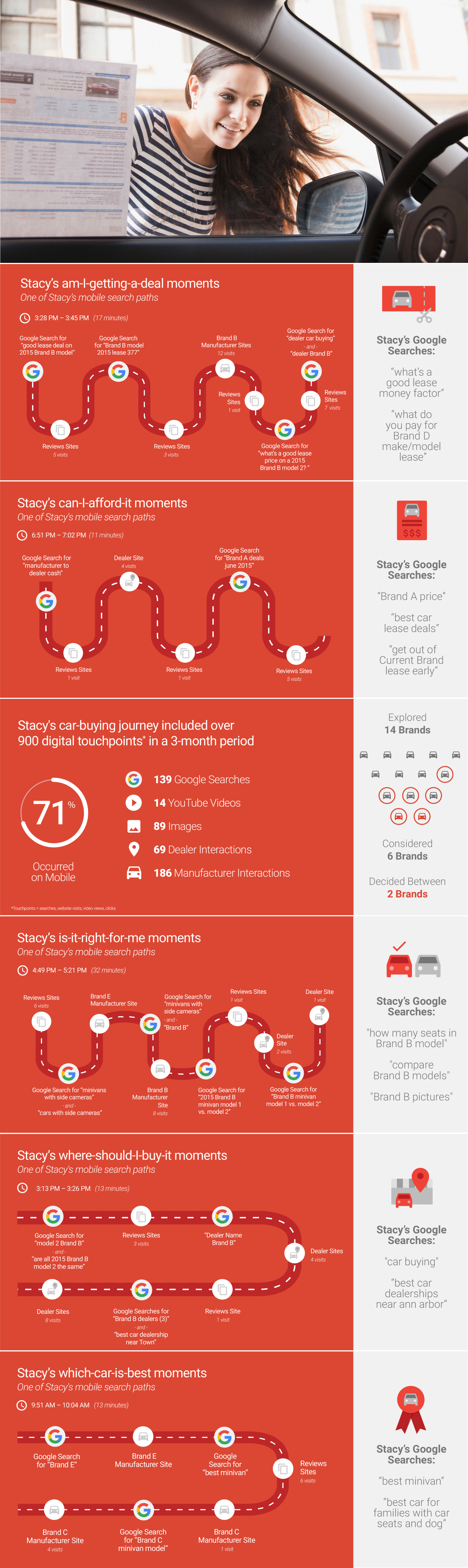 Car Buyer Journey Micro-Moments infographic.png